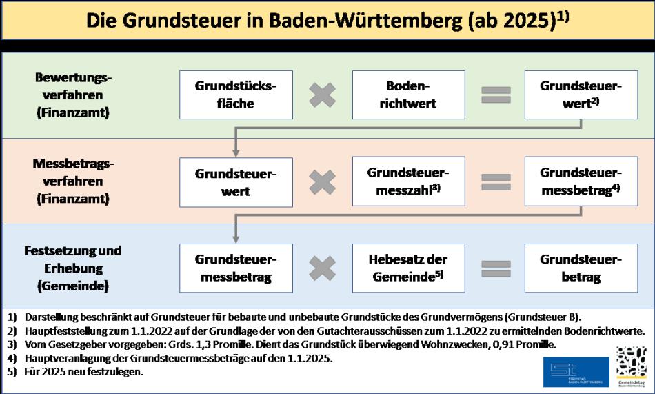 Grundsteuer Baden-Württemberg